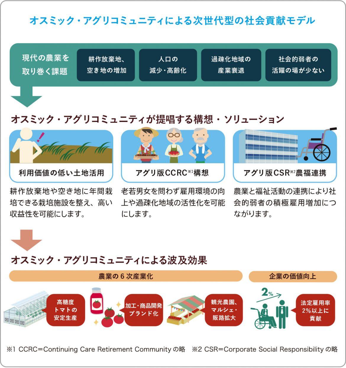 オスミック・アグリコミュニティによる次世代型の社会貢献モデル